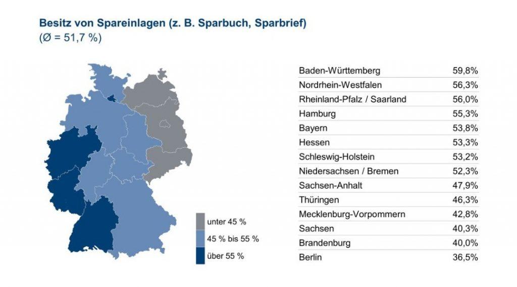 Infografik: Besitz von Spareinlagen - Quelle und (c) : Union Investment Group Infografik: Besitz von Spareinlagen – Quelle und (c) : Union Investment Group