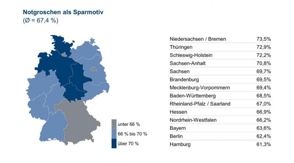 Infografik: Notgroschen als Sparmotiv – Quelle und (c) : Union Investment Group