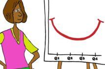Turnaround Management: Diese Chancen bieten Wendekandidaten