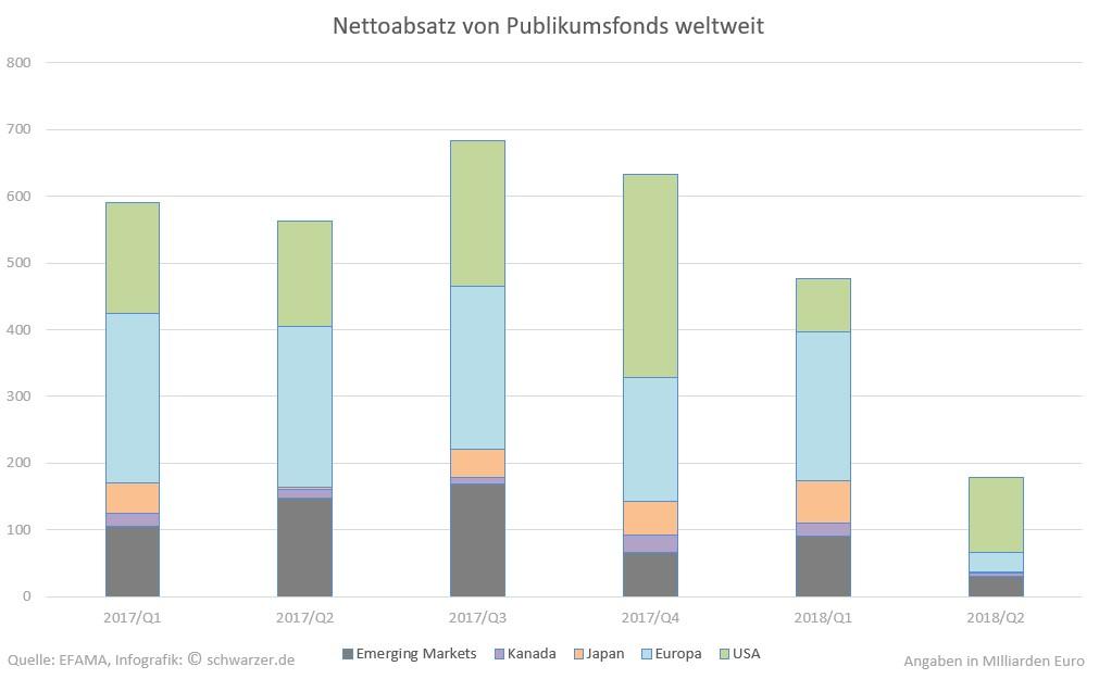 Infografik: Rückgänge im Nettoabsatz-Publikumsfonds weltweit. Dargestellt wird der Zeitraum vom 1. Quartal 2017 bis zum 2. Quartal 2018.