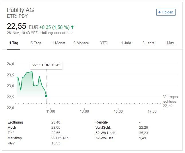 """Das Foto zeigt einen Screenshot einer Google-Suche mit den Stichworten """"Publity AG Aktien"""". (#4)"""